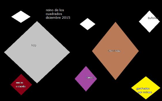 reino de los cuadrados